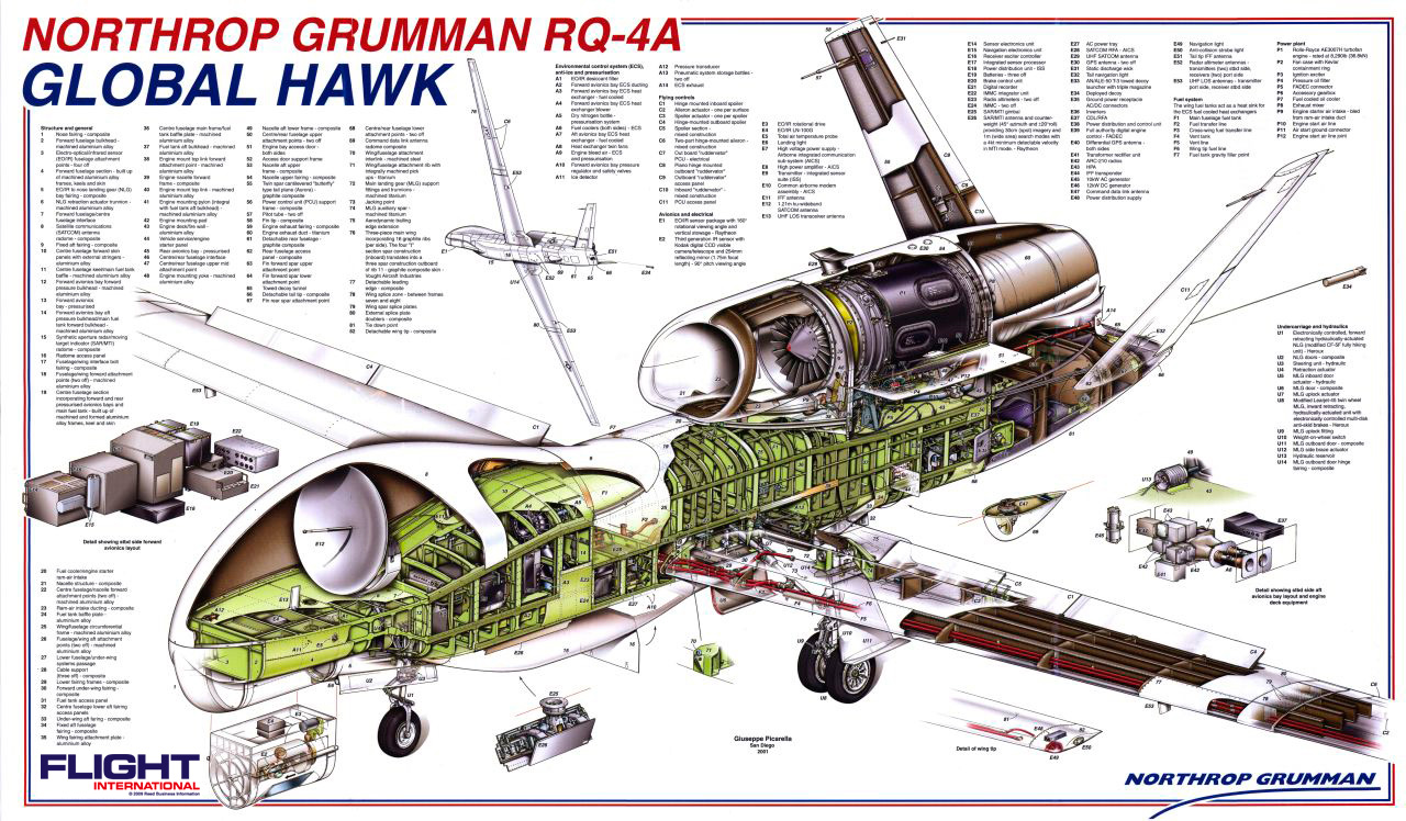 Global Hawk Systems Diagram Aerospace Aviation Engineering Schematics Advertisements