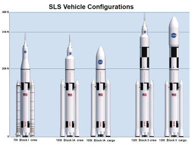 SLS_configurations